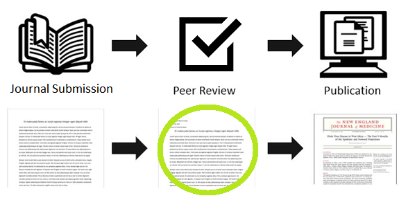 From left to right, icons showing a book opened to a page with a bookmark, a checkmark in a box, and a computer screen with documents opened. Below each icon from left to right are the words journal submission, peer review, and publication.